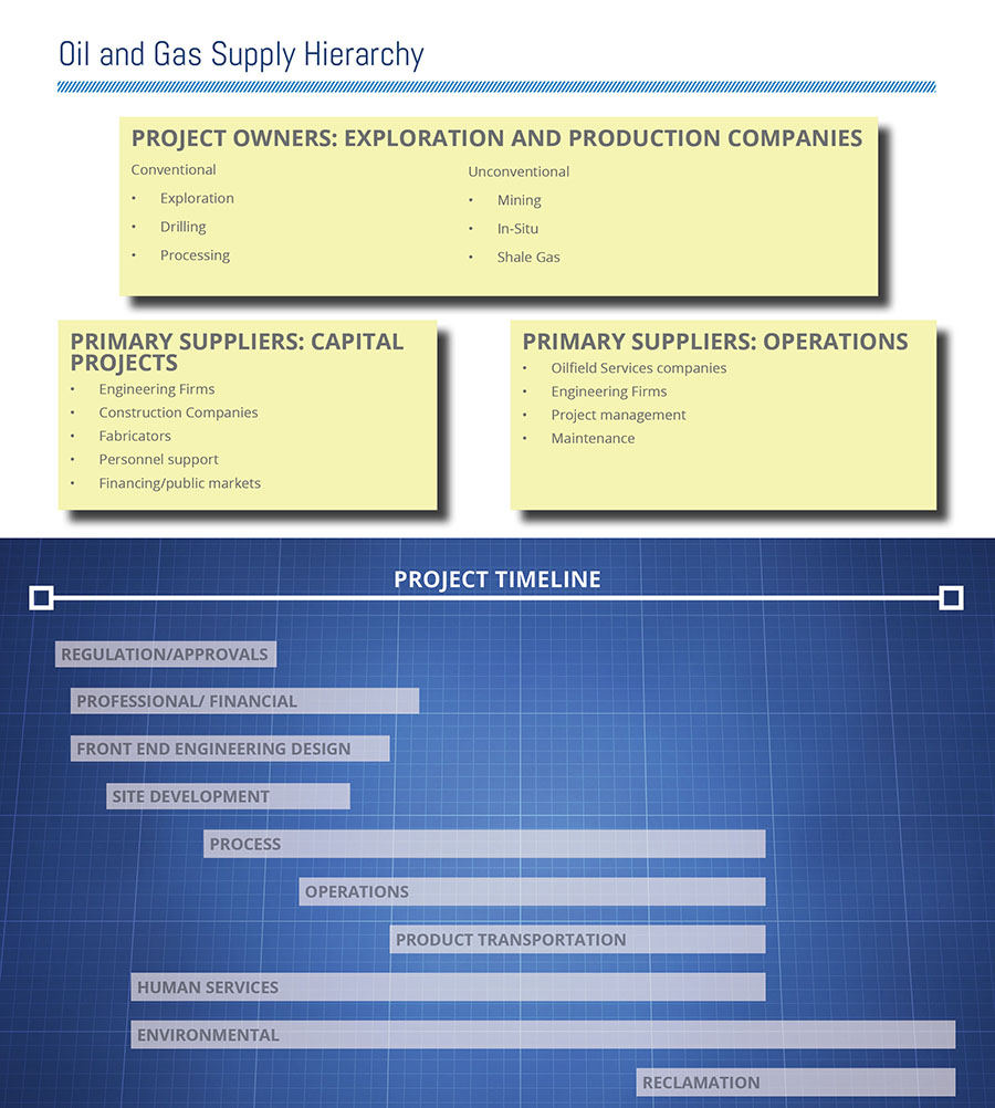 Oil and Gas Supply Hierarchy