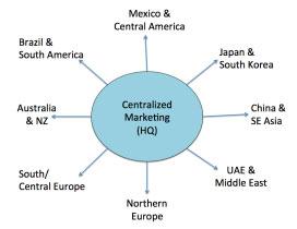 CentralizedMKTG