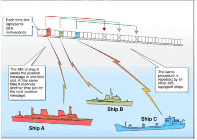 A helpful visual explanation of AIS technology from the US Coast Guard!