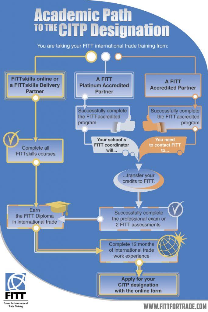 fitt_academic-path-7th-edition