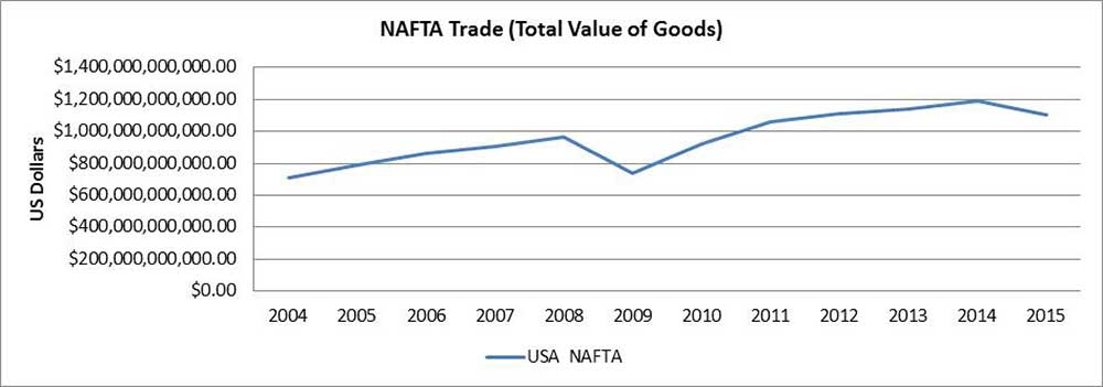 NAFTA Trade Chart