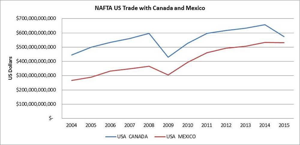 Total NAFTA Trade 2004-2015