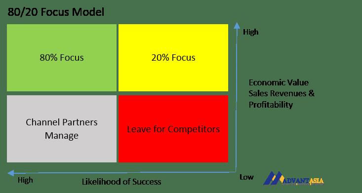 80-20-focus-model