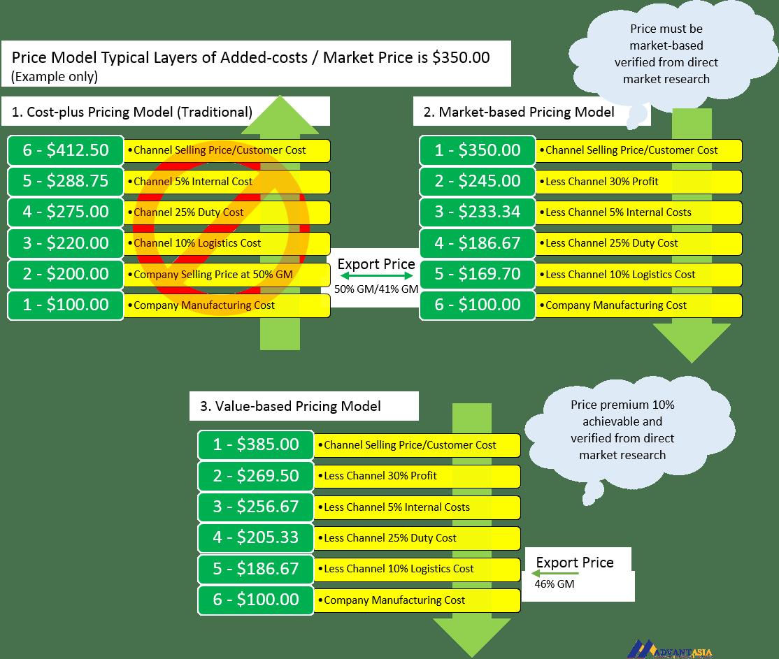 price-model-3