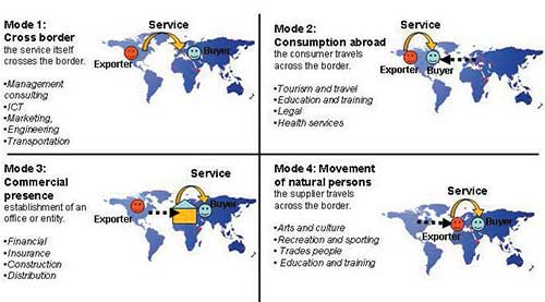 GBE 4 Modes of Services Chart