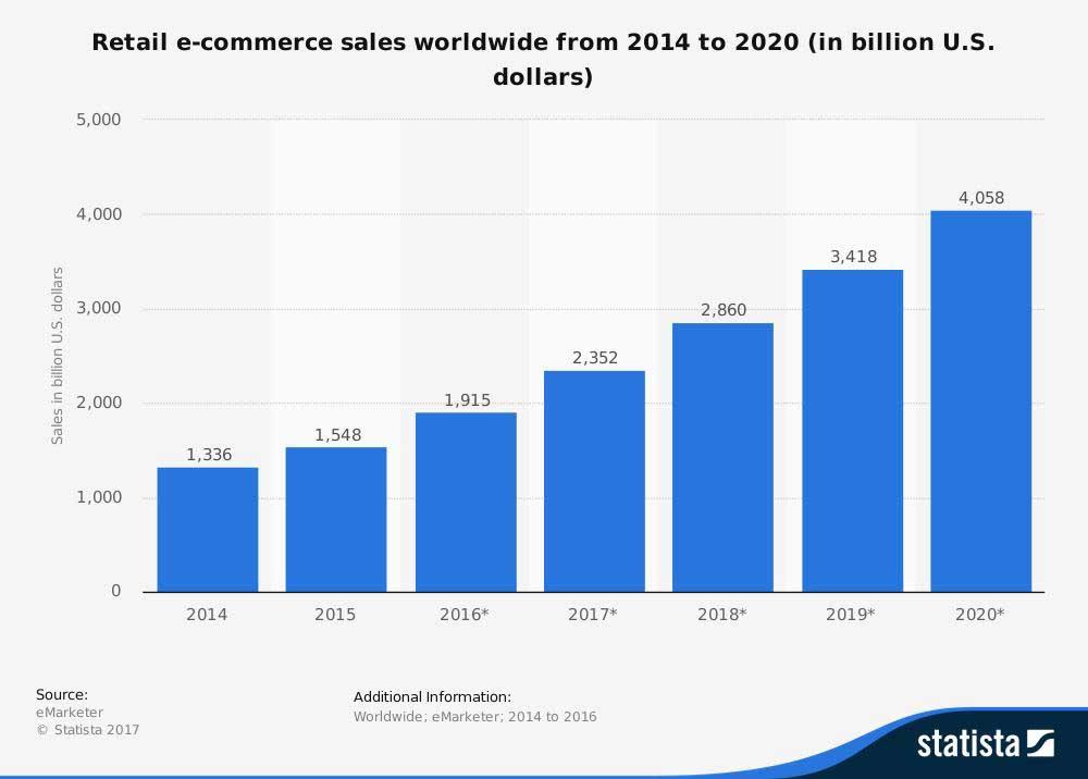 Eommerce Chart 1 - sales