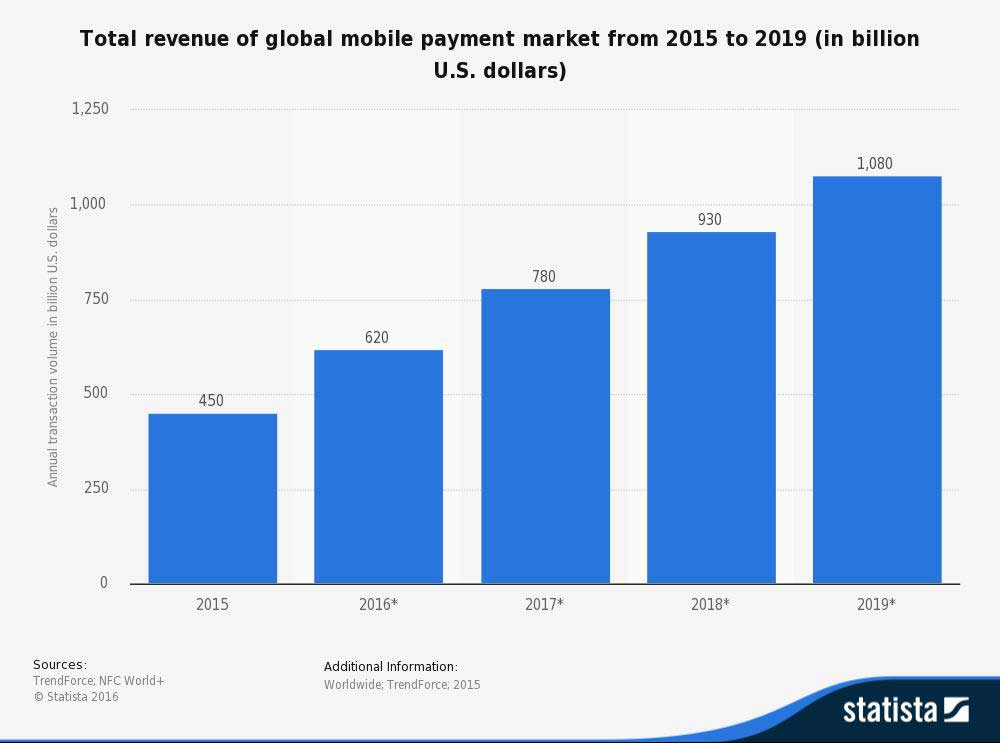 Ecommerce Chart 4 - Mobile Payments