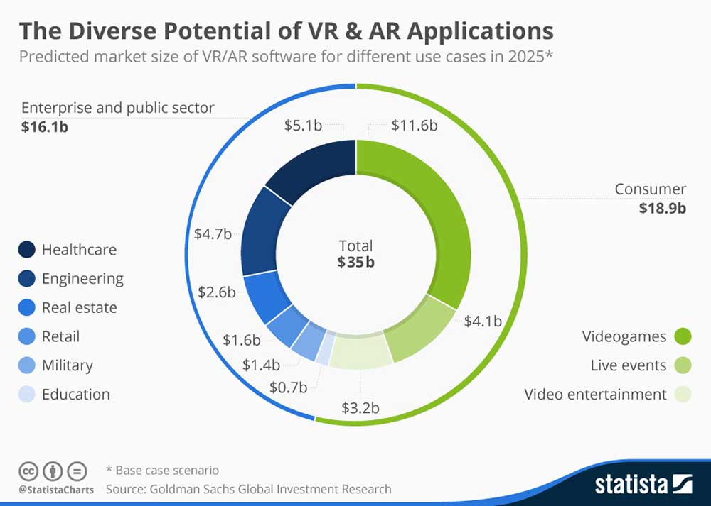 Chart - VR Applications