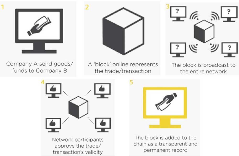 Blockchain diagram