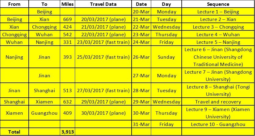 Samir travel chart