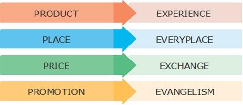 4 E's of marketing graphic
