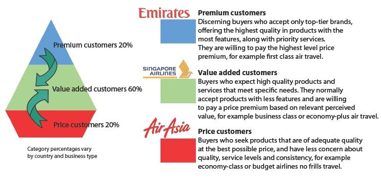 customer categories illustration