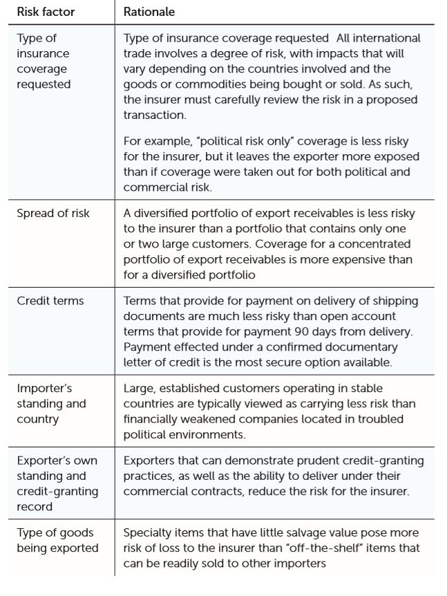 risk factors for credit insurance