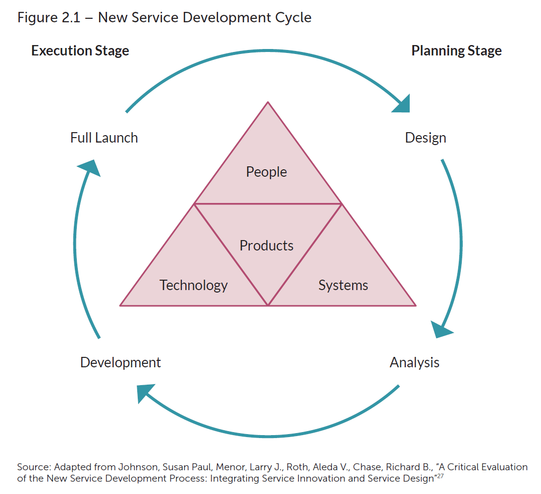 service development model 1