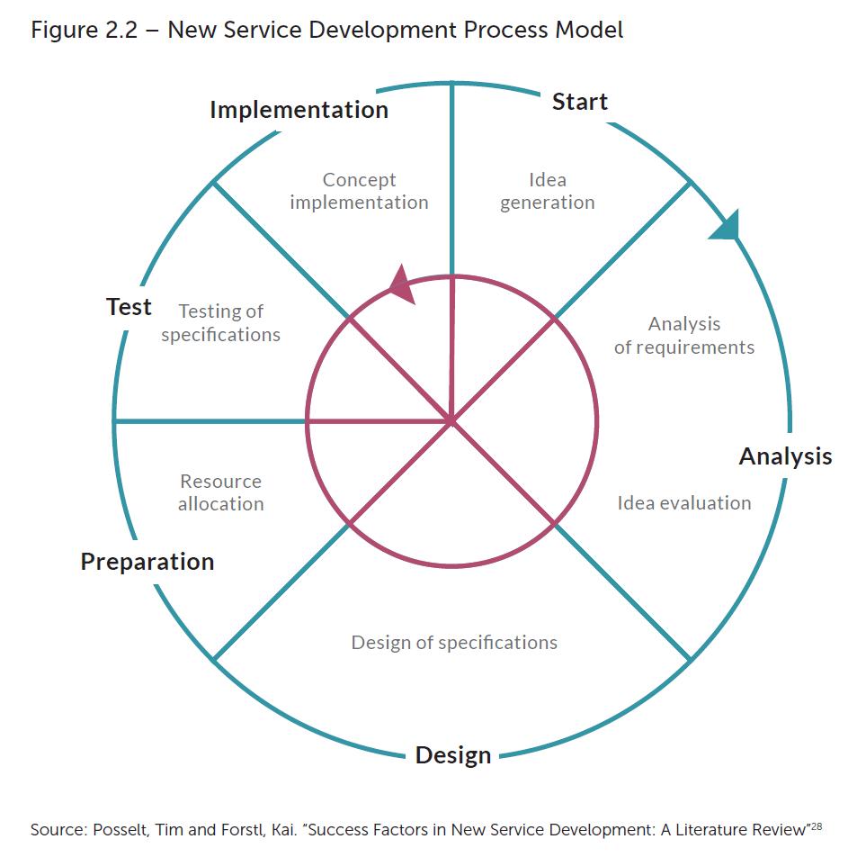 service development model 2