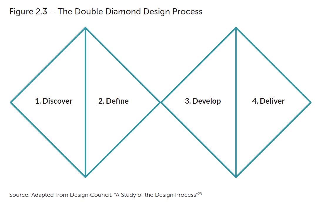 service development model 3