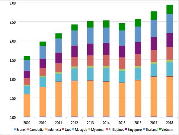 ASEAN GDP in Trillion $ 2009 - 2018