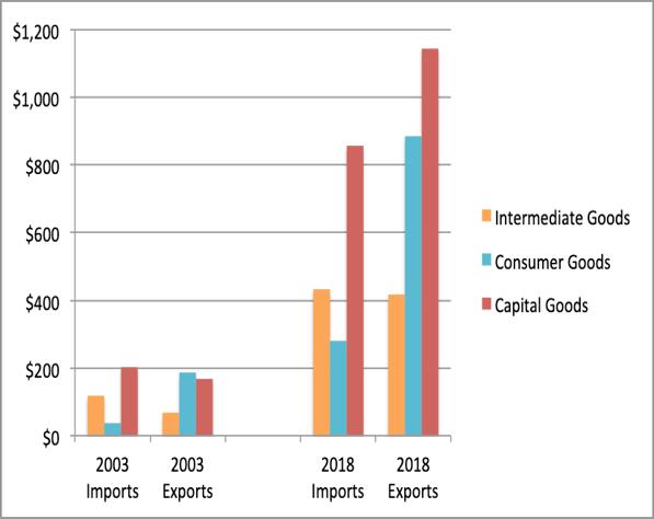 China 2003-10 manufactured goods graphic