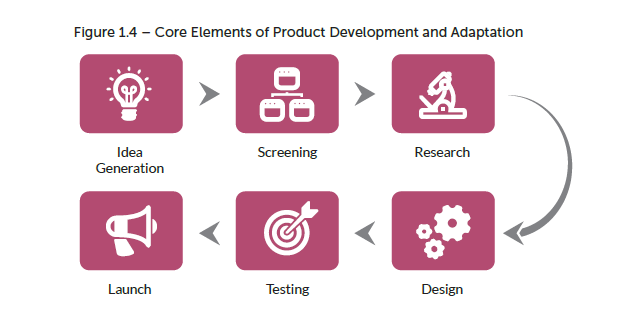 Chart showing the Core Elements of Product Development and Adaptation