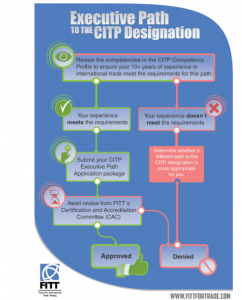 Executive Path to CITP designation chart.