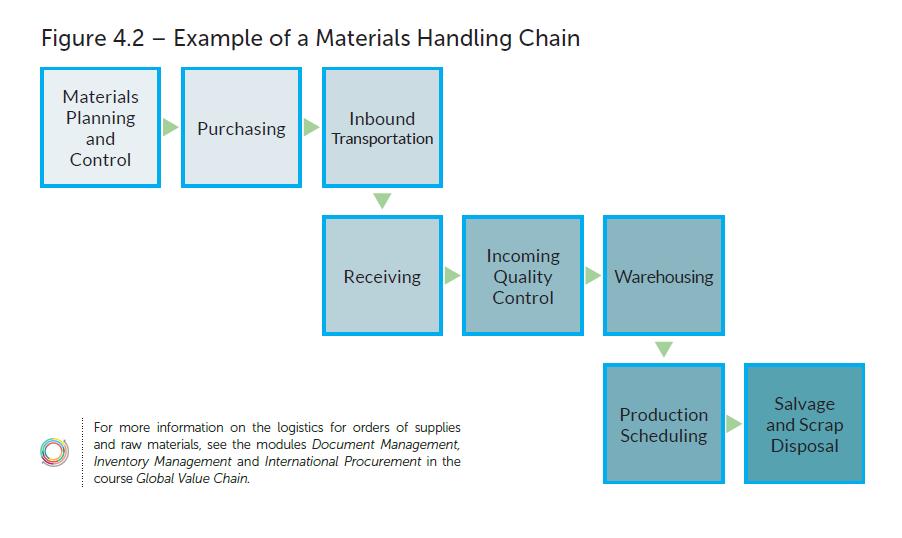 Inbound Logistics Example | FITT Global Value Chain